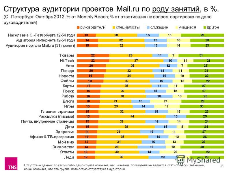 35 Структура аудитории проектов Mail.ru по роду занятий, в %. (C.-Петербург, Октябрь 2012, % от Monthly Reach; % от ответивших на вопрос; сортировка по доле руководителей) Отсутствие данных по какой-либо демо-группе означает, что значение показателя