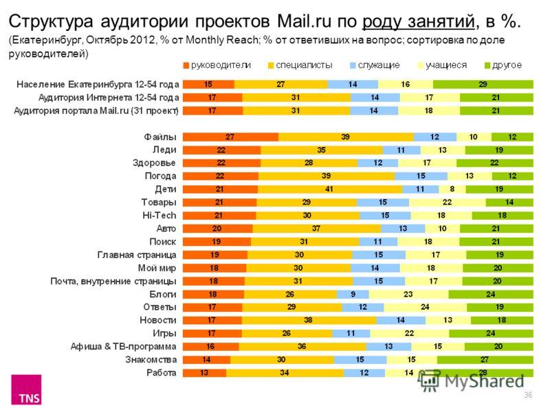36 Структура аудитории проектов Mail.ru по роду занятий, в %. (Екатеринбург, Октябрь 2012, % от Monthly Reach; % от ответивших на вопрос; сортировка по доле руководителей)