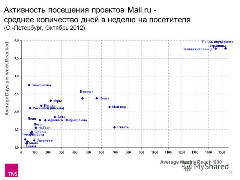 39 Активность посещения проектов Mail.ru - среднее количество дней в неделю на посетителя (С.-Петербург, Октябрь 2012) Average Weekly Reach 000 Average Days per week Reached