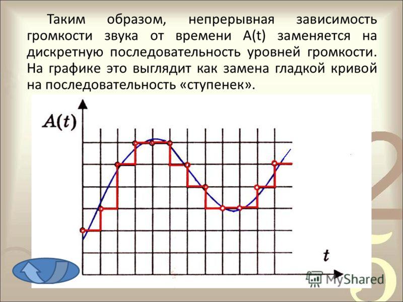 Таким образом, непрерывная зависимость громкости звука от времени А(t) заменяется на дискретную последовательность уровней громкости. На графике это выглядит как замена гладкой кривой на последовательность «ступенек».