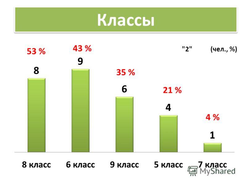 Классы 53 % 43 % 35 % 21 % 4 %