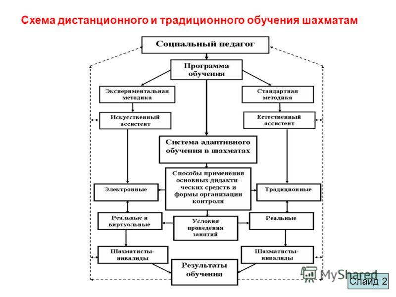 Схема дистанционного и традиционного обучения шахматам Слайд 2