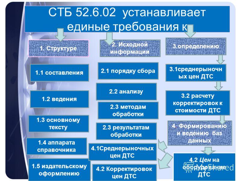 СТБ 52.6.02 устанавливает единые требования к 1. Структуре 2. Исходной информации 3.определению 1.1 составления 1.2 ведения 1.3 основному тексту 1.4 аппарата справочника 1.5 издательскому оформлению 2.1 порядку сбора 2.2 анализу 2.3 методам обработки