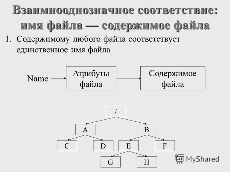 Взаимнооднозначное соответствие: имя файла содержимое файла 1.Содержимому любого файла соответствует единственное имя файла Name Атрибуты файла Содержимое файла / AB CDEF GH