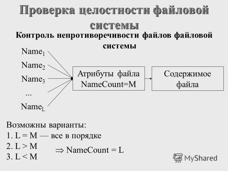 Проверка целостности файловой системы Контроль непротиворечивости файлов файловой системы Атрибуты файла NameCount=M Содержимое файла Name 2 Name 1 Name 3 Name L... Возможны варианты: 1. L = M все в порядке 2. L > M 3. L < M NameCount = L