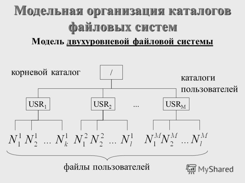 Модельная организация каталогов файловых систем / USR 1 USR 2 USR M... корневой каталог каталоги пользователей …… … файлы пользователей Модель двухуровневой файловой системы