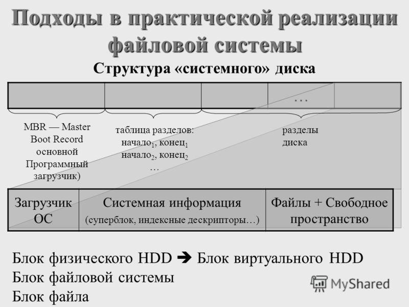 … Подходы в практической реализации файловой системы MBR Master Boot Record основной Программный загрузчик) разделы диска Блок физического HDD Блок виртуального HDD Блок файловой системы Блок файла Структура «системного» диска Загрузчик ОС Системная