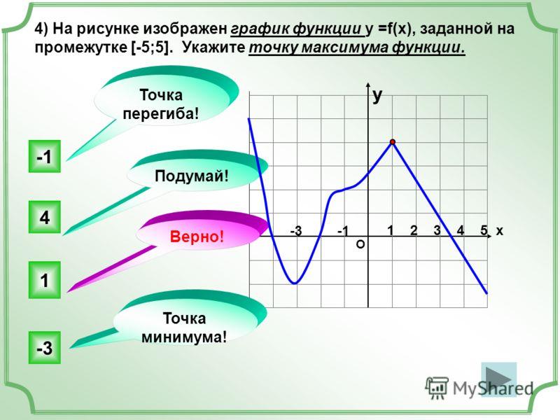 О 1 2 3 4 5 х 4) На рисунке изображен график функции у =f(x), заданной на промежутке [-5;5]. Укажите точку максимума функции. 1 4 -3 Точка перегиба! Точка минимума! Верно! Подумай! y -3