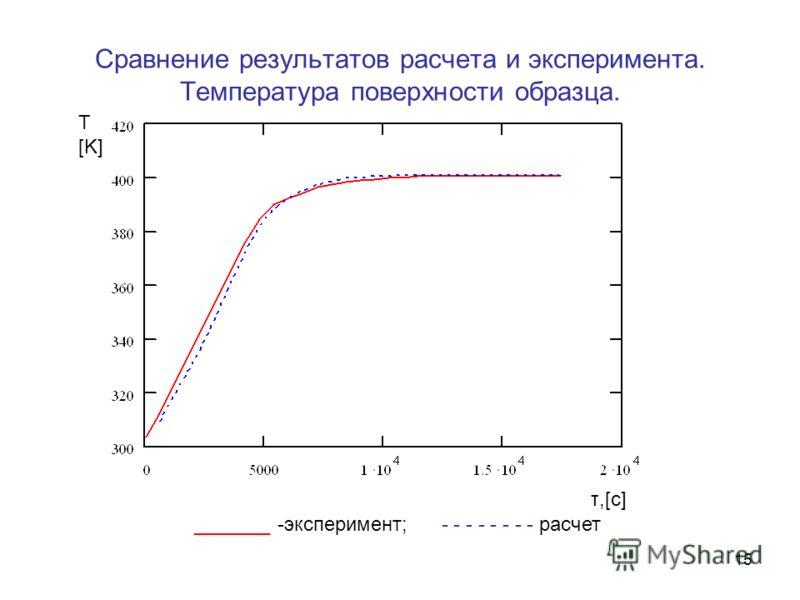15 Сравнение результатов расчета и эксперимента. Температура поверхности образца. _______ -эксперимент; - - - - - - - - расчет Т [K] τ,[с]τ,[с]
