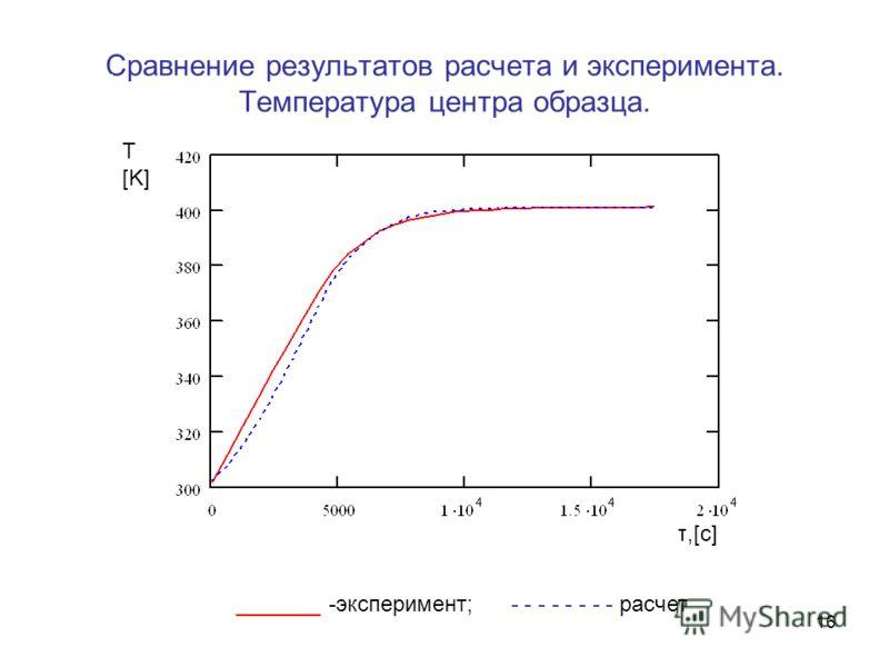 16 Сравнение результатов расчета и эксперимента. Температура центра образца. _______ -эксперимент; - - - - - - - - расчет Т [K] τ,[с]τ,[с]