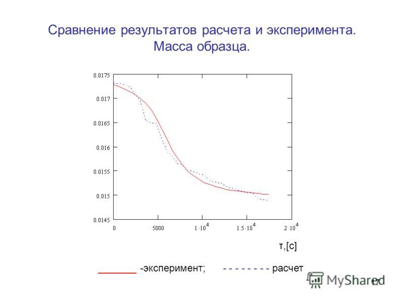 17 Сравнение результатов расчета и эксперимента. Масса образца. _______ -эксперимент; - - - - - - - - расчет τ,[с]τ,[с]