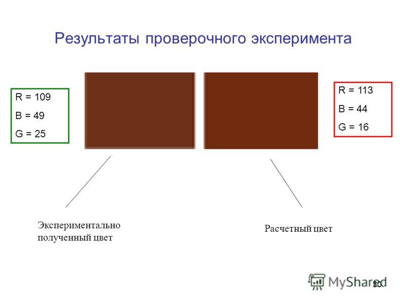 30 Результаты проверочного эксперимента Экспериментально полученный цвет Расчетный цвет R = 113 B = 44 G = 16 R = 109 B = 49 G = 25