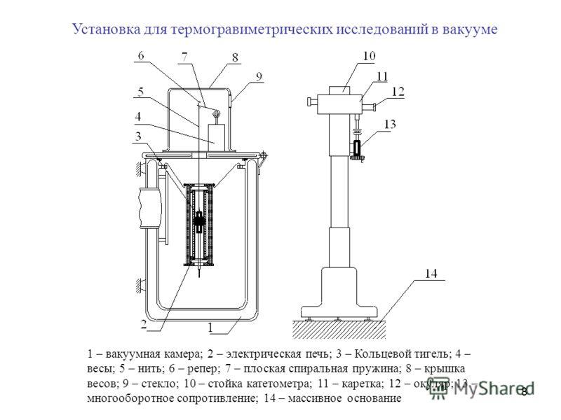8 Установка для термогравиметрических исследований в вакууме 1 – вакуумная камера; 2 – электрическая печь; 3 – Кольцевой тигель; 4 – весы; 5 – нить; 6 – репер; 7 – плоская спиральная пружина; 8 – крышка весов; 9 – стекло; 10 – стойка катетометра; 11