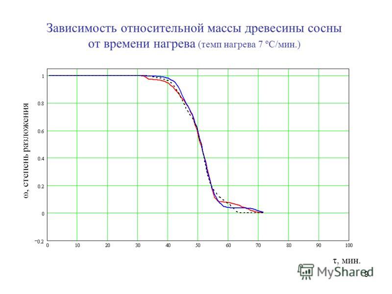 9 Зависимость относительной массы древесины сосны от времени нагрева (темп нагрева 7 ºС/мин.) τ, мин. ω, степень разложения