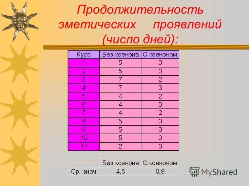 Продолжительность эметических проявлений (число дней):