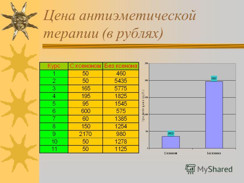 Цена антиэметической терапии (в рублях)