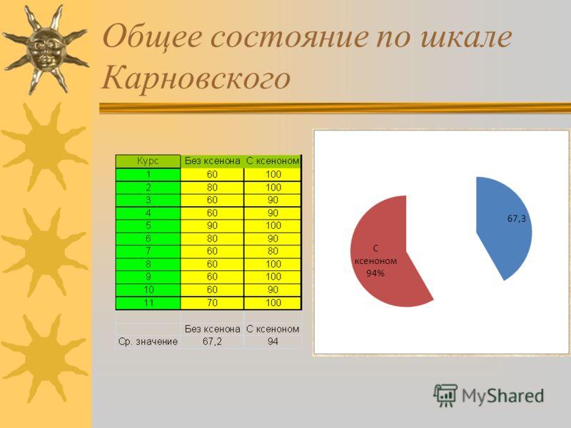 Общее состояние по шкале Карновского
