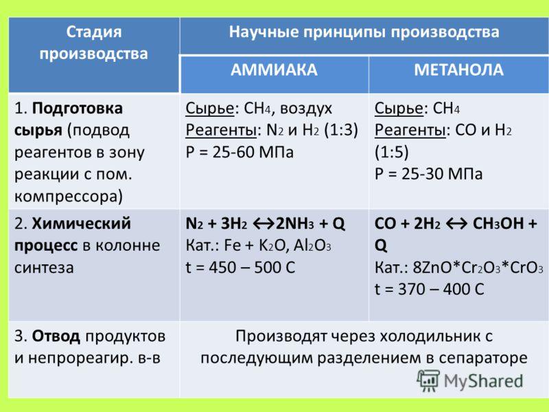Стадия производства Научные принципы производства АММИАКАМЕТАНОЛА 1. Подготовка сырья (подвод реагентов в зону реакции с пом. компрессора) Сырье: CH 4, воздух Реагенты: N 2 и H 2 (1:3) P = 25-60 МПа Сырье: CH 4 Реагенты: СО и H 2 (1:5) P = 25-30 МПа