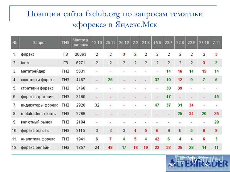 Позиции сайта fxclub.org по запросам тематики «форекс» в Яндекс.Мск