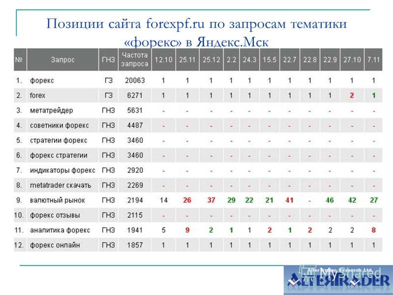 Позиции сайта forexpf.ru по запросам тематики «форекс» в Яндекс.Мск