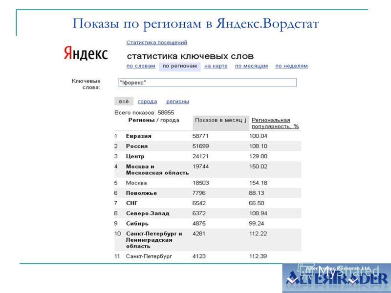 Показы по регионам в Яндекс.Вордстат