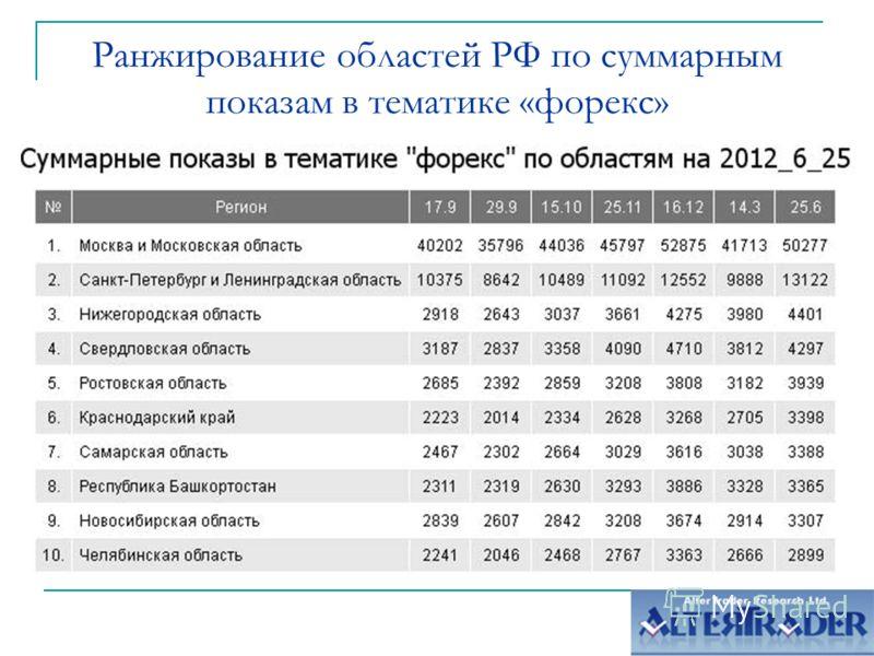 Ранжирование областей РФ по суммарным показам в тематике «форекс»