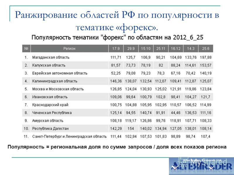 Ранжирование областей РФ по популярности в тематике «форекс». Популярность = региональная доля по сумме запросов / доля всех показов региона