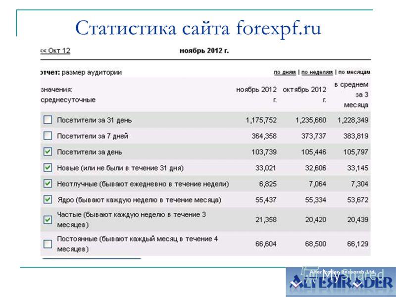 Статистика сайта forexpf.ru