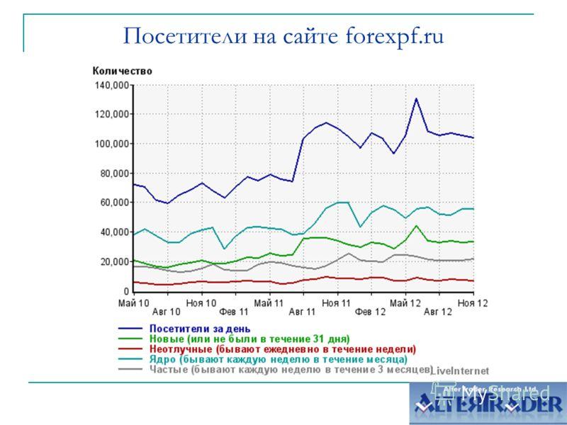 Посетители на сайте forexpf.ru