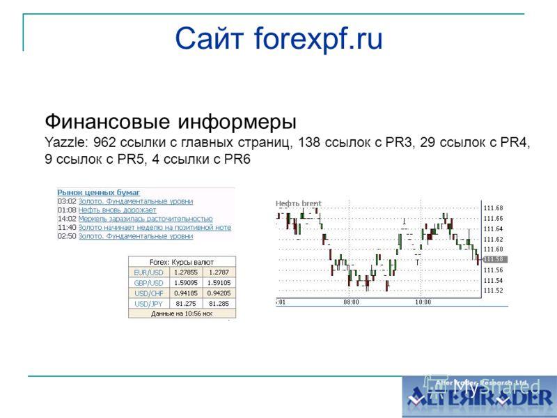 Сайт forexpf.ru Финансовые информеры Yazzle: 962 ссылки с главных страниц, 138 ссылок с PR3, 29 ссылок с PR4, 9 ссылок с PR5, 4 ссылки с PR6