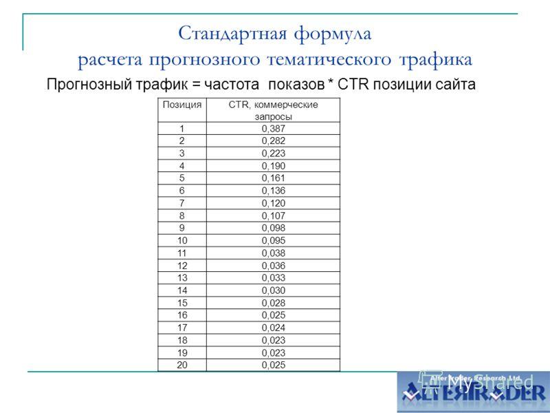 Стандартная формула расчета прогнозного тематического трафика Прогнозный трафик = частота показов * CTR позиции сайта ПозицияCTR, коммерческие запросы 10,387 20,282 30,223 40,190 50,161 60,136 70,120 80,107 90,098 100,095 110,038 120,036 130,033 140,