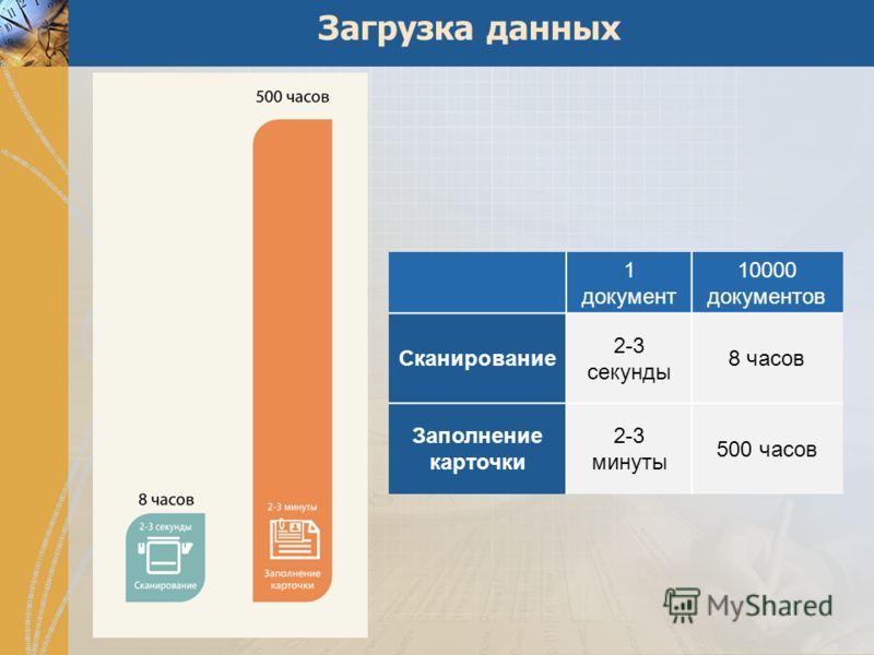 Загрузка данных 1 документ 10000 документов Сканирование 2-3 секунды 8 часов Заполнение карточки 2-3 минуты 500 часов
