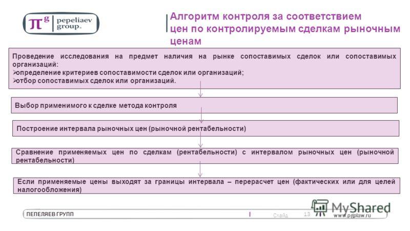 Слайд www.pgplaw.ru 13 ПЕПЕЛЯЕВ ГРУПП Алгоритм контроля за соответствием цен по контролируемым сделкам рыночным ценам Проведение исследования на предмет наличия на рынке сопоставимых сделок или сопоставимых организаций: определение критериев сопостав