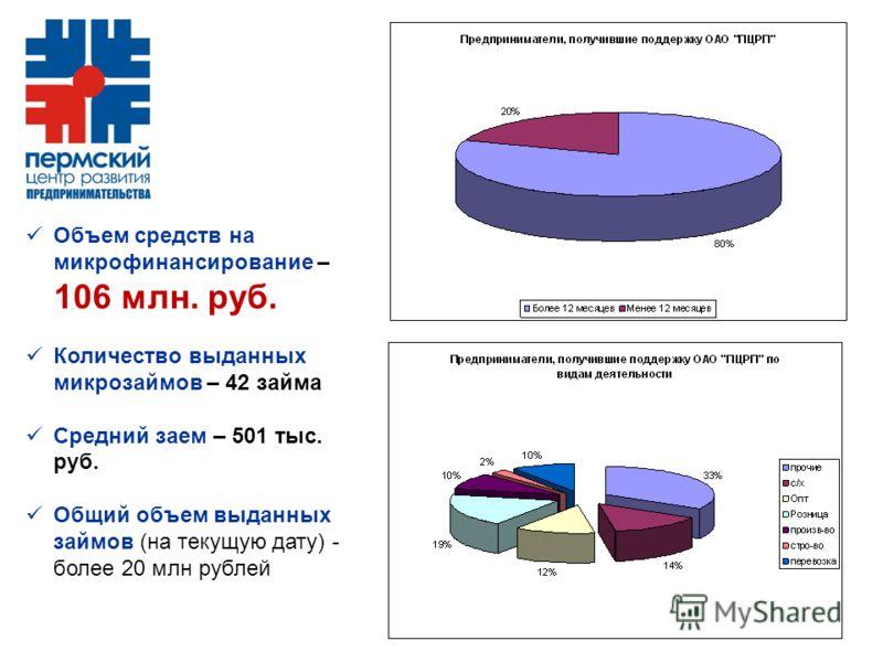 Объем средств на микрофинансирование – 106 млн. руб. Количество выданных микрозаймов – 42 займа Средний заем – 501 тыс. руб. Общий объем выданных займов (на текущую дату) - более 20 млн рублей