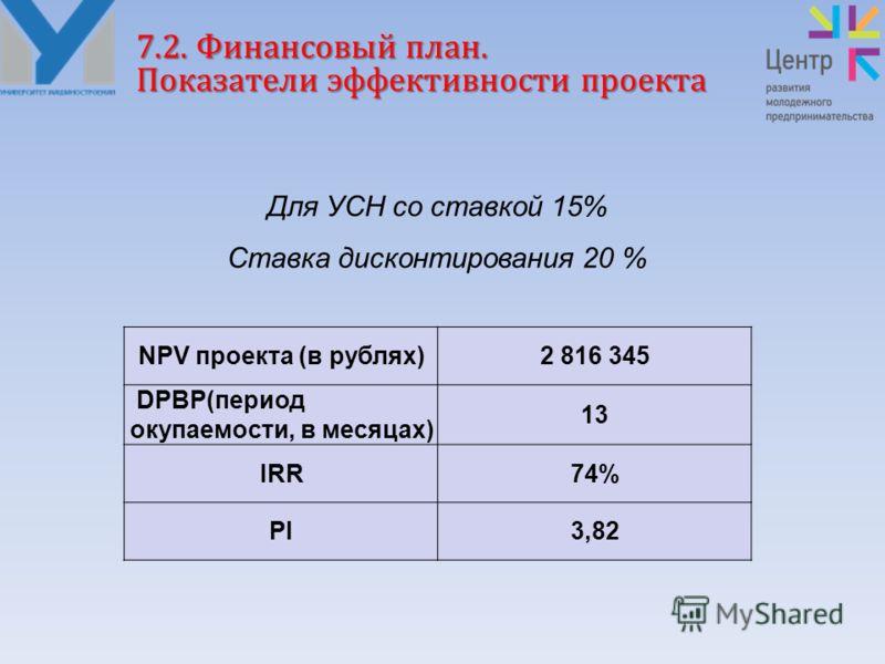 7.2. Финансовый план. Показатели эффективности проекта Для УСН со ставкой 15% Ставка дисконтирования 20 % NPV проекта (в рублях)2 816 345 DPBP(период окупаемости, в месяцах) 13 IRR74% PI3,82