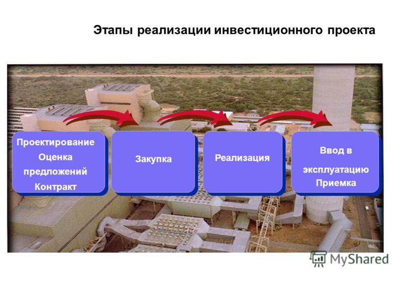 Этапы реализации инвестиционного проекта Реализация Ввод в эксплуатацию Приемка Закупка Проектирование Оценка предложений Контракт
