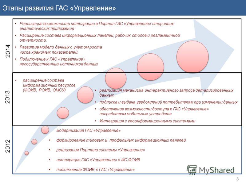 8 Этапы развития ГАС «Управление» модернизация ГАС «Управление» формирование типовых и профильных информационных панелей реализация Портала системы «Управление» интеграция ГАС «Управление» с ИС ФОИВ подключение ФОИВ к ГАС «Управление» 2012 2013 2014