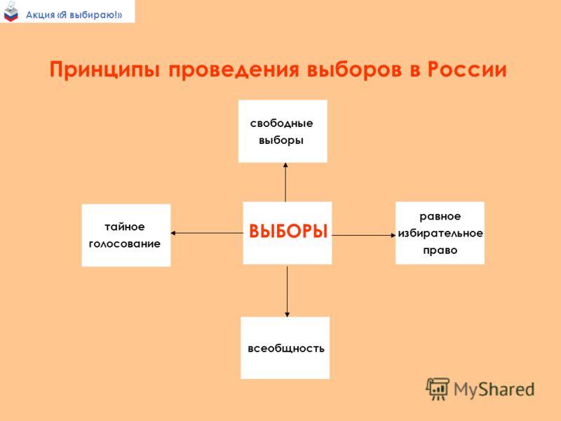 Акция «Я выбираю!» Принципы проведения выборов в России Свободные выборы ВЫБОРЫ свободные выборы равное избирательное право всеобщность тайное голосование