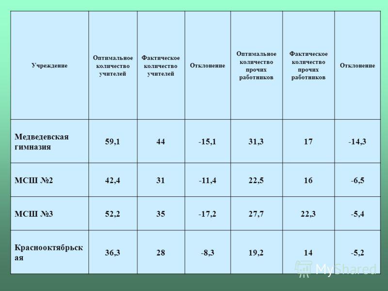 Учреждение Оптимальное количество учителей Фактическое количество учителей Отклонение Оптимальное количество прочих работников Фактическое количество прочих работников Отклонение Медведевская гимназия 59,144-15,131,317-14,3 МСШ 242,431-11,422,516-6,5