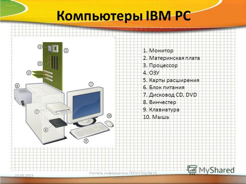 Компьютеры IBM PC 1. Монитор 2. Материнская плата 3. Процессор 4. ОЗУ 5. Карты расширения 6. Блок питания 7. Дисковод CD, DVD 8. Винчестер 9. Клавиатура 10. Мышь 23.05.2013 Учитель информатики ГБОУ СОШ 11 Ревков А.Ю. 21