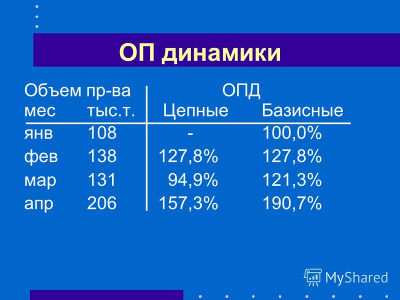 ОП динамики Объем пр-ва ОПД местыс.т. Цепные Базисные янв108 -100,0% фев138127,8%127,8% мар131 94,9%121,3% апр206157,3%190,7%