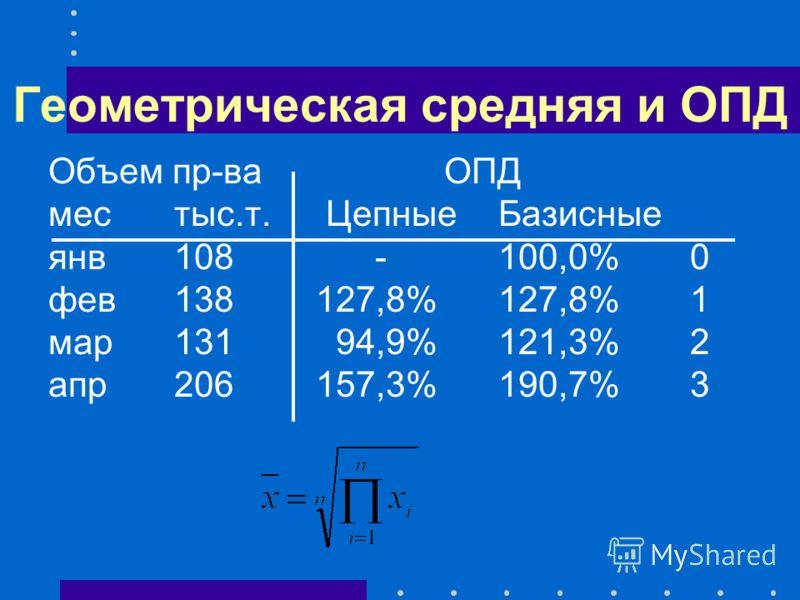 Геометрическая средняя и ОПД Объем пр-ва ОПД местыс.т. Цепные Базисные янв108 -100,0%0 фев138127,8%127,8%1 мар131 94,9%121,3%2 апр206157,3%190,7%3