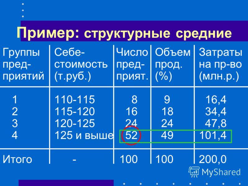 Пример: структурные средние ГруппыСебе-ЧислоОбъемЗатраты пред-стоимостьпред-прод.на пр-во приятий(т.руб.)прият.(%)(млн.р.) 1110-115 8 9 16,4 2115-120 16 18 34,4 3120-125 24 24 47,8 4125 и выше 52 49101,4 Итого - 100100200,0