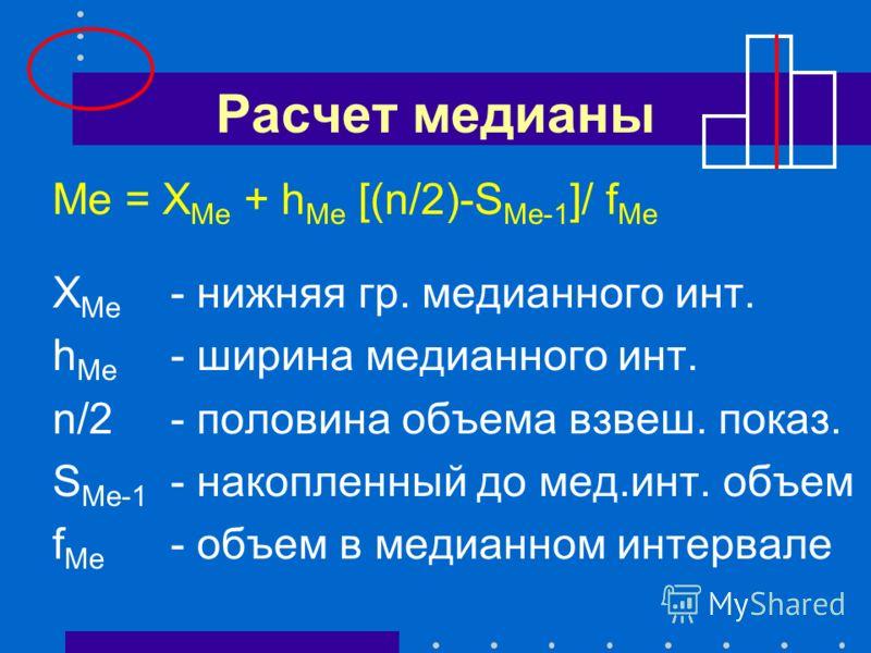 Расчет медианы Ме = Х Ме + h Ме [(n/2)-S Ме-1 ]/ f Ме Х Ме - нижняя гр. медианного инт. h Ме - ширина медианного инт. n/2- половина объема взвеш. показ. S Ме-1 - накопленный до мед.инт. объем f Ме - объем в медианном интервале