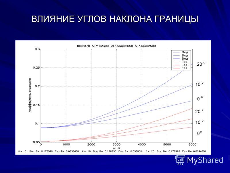 ВЛИЯНИЕ УГЛОВ НАКЛОНА ГРАНИЦЫ 0 0°0° 10 ° 20 ° 10 ° 0 °