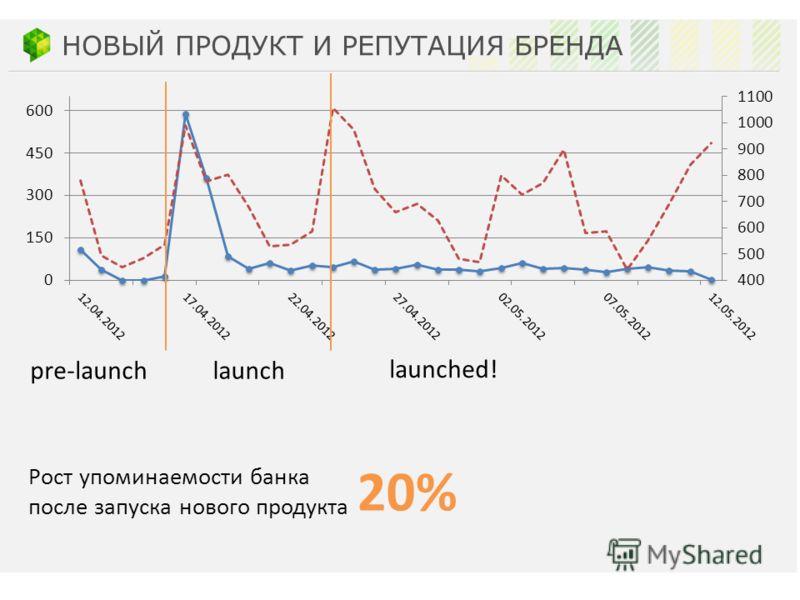 pre-launchlaunch launched! Рост упоминаемости банка после запуска нового продукта 20% НОВЫЙ ПРОДУКТ И РЕПУТАЦИЯ БРЕНДА