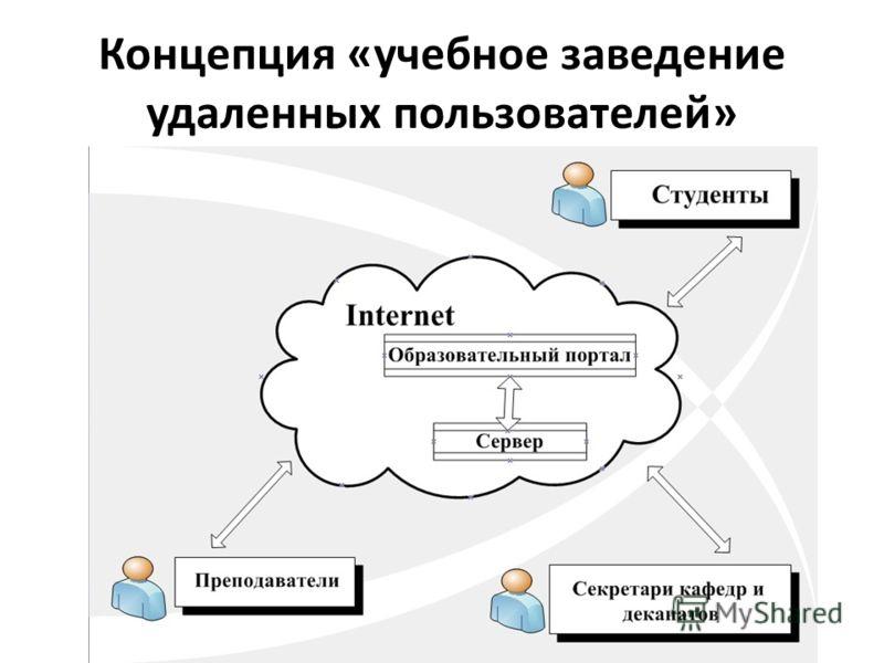 Концепция «учебное заведение удаленных пользователей»