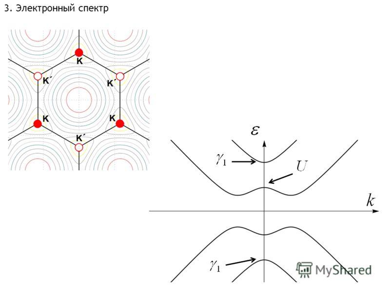 3. Электронный спектр