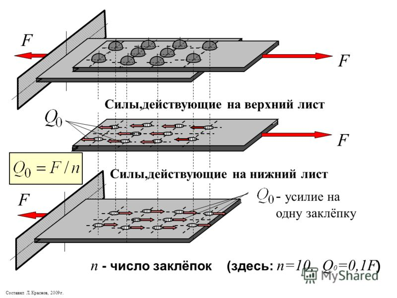 F F - усилие на одну заклёпку Силы,действующие на верхний лист Силы,действующие на нижний лист F F Составил Л. Краснов, 2009 г. п - число заклёпок (здесь: п=10, Q 0 =0,1F )