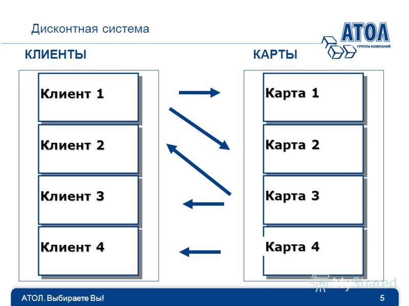 АТОЛ. Выбираете Вы!5 Дисконтная система КЛИЕНТЫКАРТЫ Клиент 1 Карта 1 Клиент 2 Клиент 3 Клиент 4 Карта 2 Карта 3 Карта 4